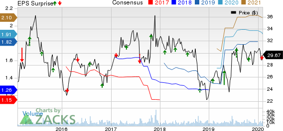 Axalta Coating Systems Ltd. Price, Consensus and EPS Surprise