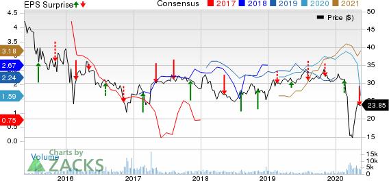 Sunoco LP Price, Consensus and EPS Surprise