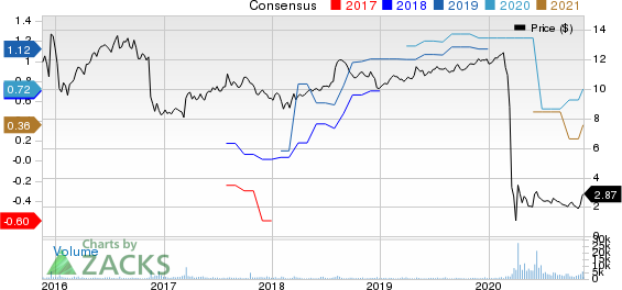 Exantas Capital Corp. Price and Consensus