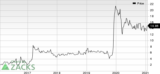 Aurinia Pharmaceuticals Inc Price