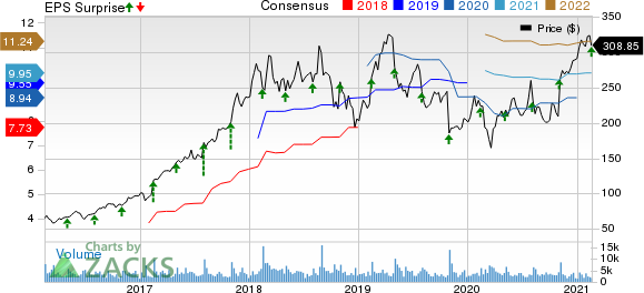 Arista Networks, Inc. Price, Consensus and EPS Surprise
