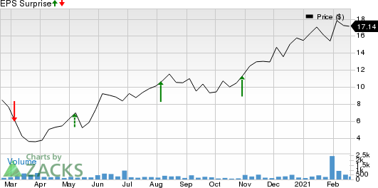 DZS Inc. Price and EPS Surprise