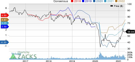 Exxon Mobil Corporation Price and Consensus