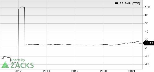 Mitsui & Co. PE Ratio (TTM)