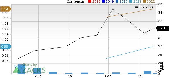 Ryan Specialty Group Holdings, Inc. Price and Consensus