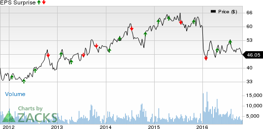AutoNation (AN) Q3 Earnings Miss, Brand Strategy Extended