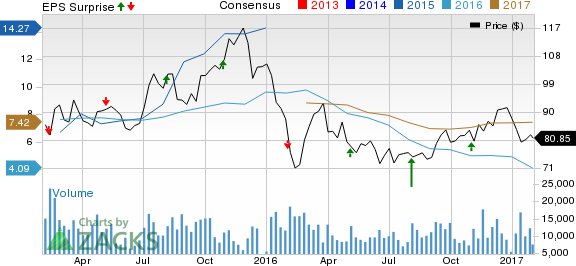 What's in Store for Tesoro Corp (TSO) this Earnings Season?
