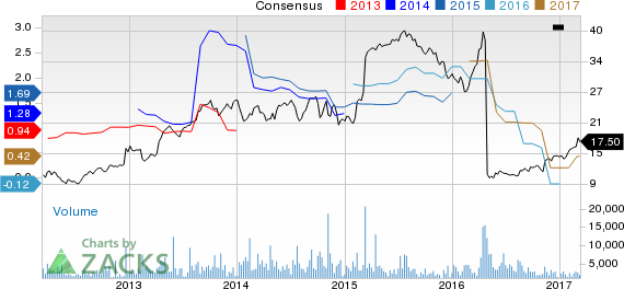 Top Ranked Momentum Stocks to Buy for March 10th