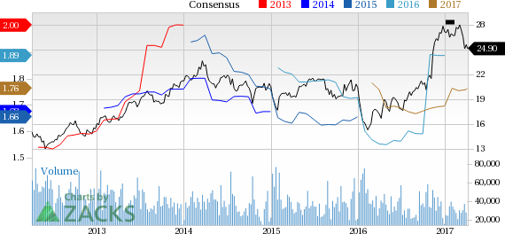 Fifth Third  (FITB) Up 2.2% Since Earnings Report: Can It Continue?