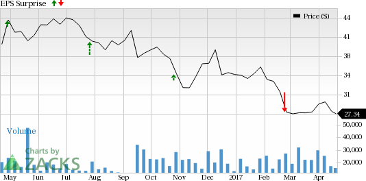 Should You Buy Range Resources Corporation (RRC) Ahead of Earnings?