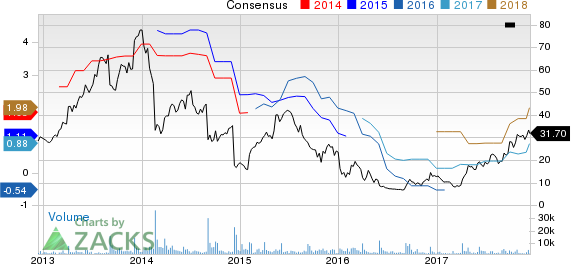 Momentum Stocks to Buy: Conn's Inc (CONN)