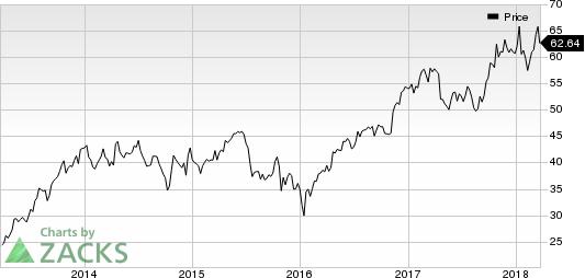 Plexus Corp. Price