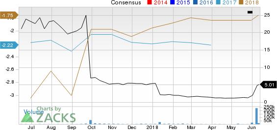 Axovant Sciences Ltd. Price and Consensus