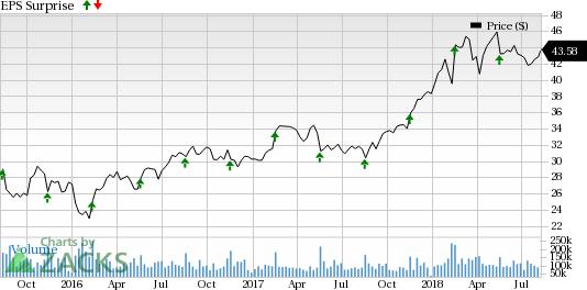 Tech Stocks Poised to Smash Estimates This Earnings Season:Cisco Systems (CSCO)