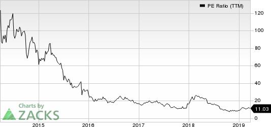 Vipshop Holdings Limited PE Ratio (TTM)