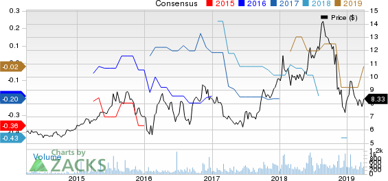 Red Lion Hotels Corporation Price and Consensus