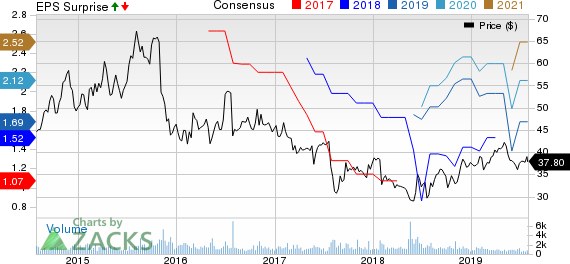 Dr. Reddy's Laboratories Ltd Price, Consensus and EPS Surprise