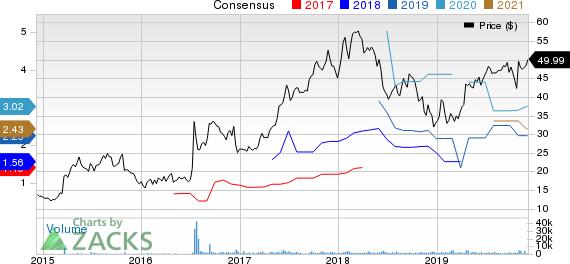 Nintendo Co. Price and Consensus