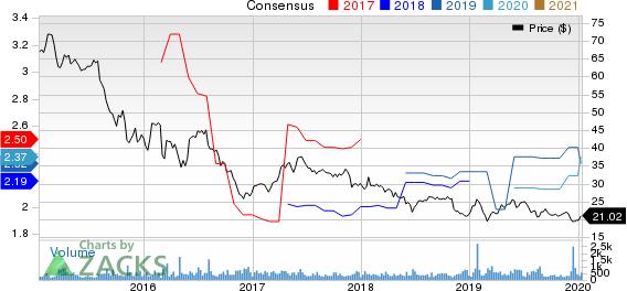PLDT Inc. Price and Consensus