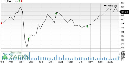 Novartis AG Price and EPS Surprise