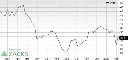 Capri Holdings Limited Price