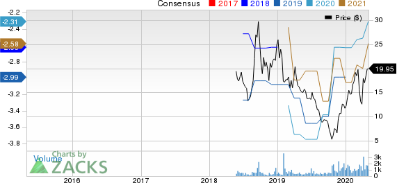 Kiniksa Pharmaceuticals, Ltd. Price and Consensus