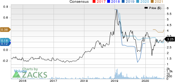 SMTC Corporation Price and Consensus
