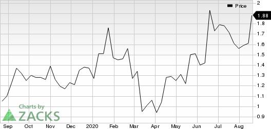 MannKind Corporation Price