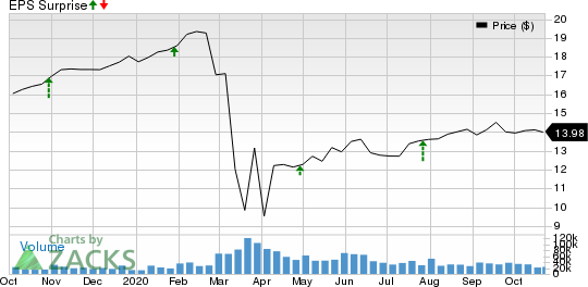 AGNC Investment Corp. Price and EPS Surprise