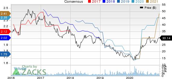 B&G Foods, Inc. Price and Consensus