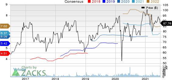 Science Applications International Corporation Price and Consensus