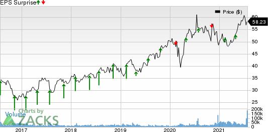 AstraZeneca PLC Price and EPS Surprise