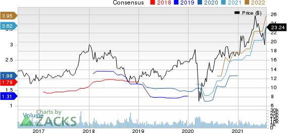 Tri Pointe Homes Inc. Price and Consensus