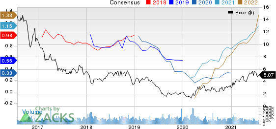 Southwestern Energy Company Price and Consensus
