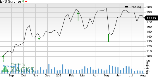 10x Genomics Inc. Price and EPS Surprise