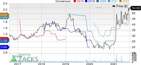 Teradata Corporation Price and Consensus