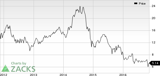 Weatherford (WFT) Announces Pricing of Ordinary Shares