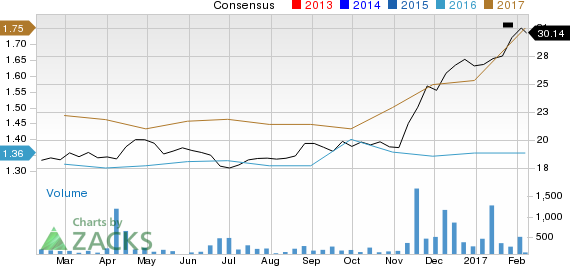 Why First Bancorp (FBNC) Could Be Positioned for a Surge