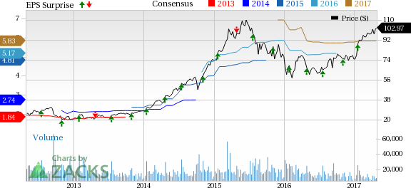 Skyworks (SWKS) Beats on Q2 Earnings & Revenues, Stock Down