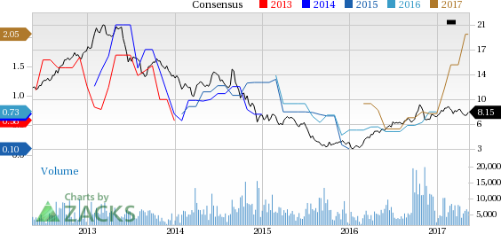 Top Ranked Value Stocks to Buy for May 15th