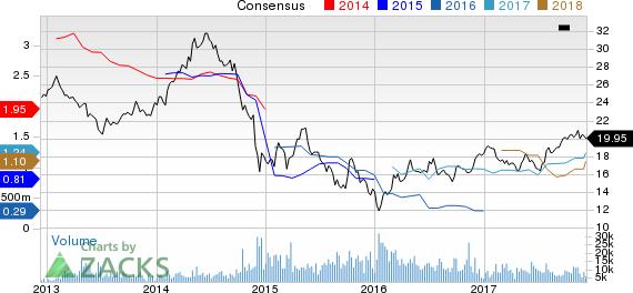 Statoil ASA Price and Consensus