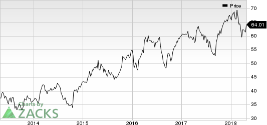 Six Flags Entertainment Corporation New Price