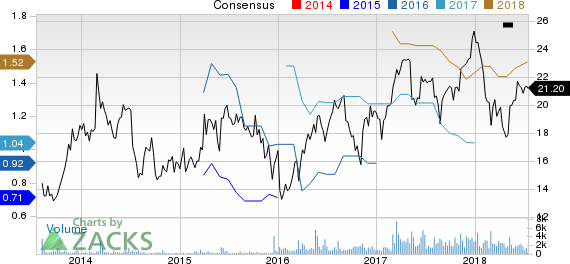 BMC Stock Holdings, Inc. Price and Consensus