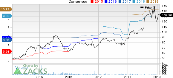 HCA Healthcare, Inc. Price and Consensus