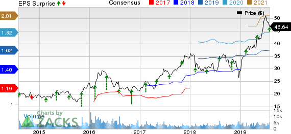 Bruker Corporation Price, Consensus and EPS Surprise