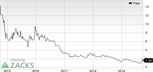 Renesola Ltd. Price