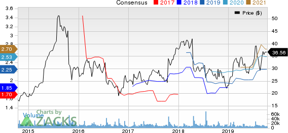 Skechers U.S.A., Inc. Price and Consensus