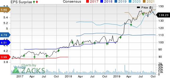 Danaher Corporation Price, Consensus and EPS Surprise