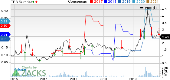 Flexible Solutions International Inc. Price, Consensus and EPS Surprise