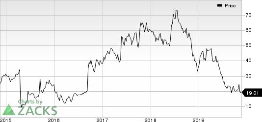 Aerie Pharmaceuticals, Inc. Price